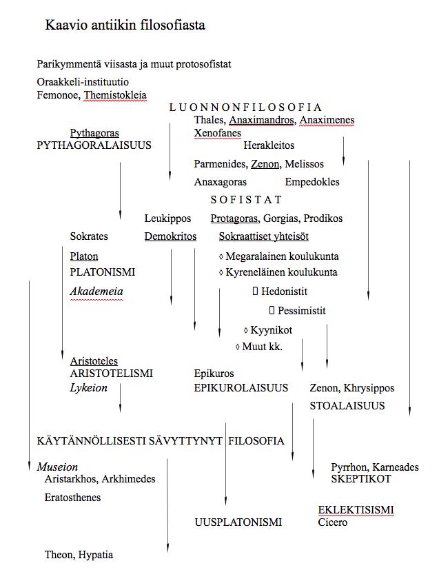Toivo Salosen kaavio antiikin filosofiasta.